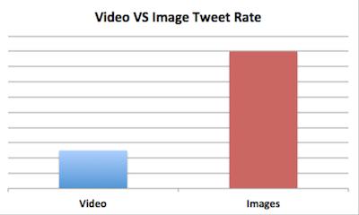 video kontra obrazki twitter