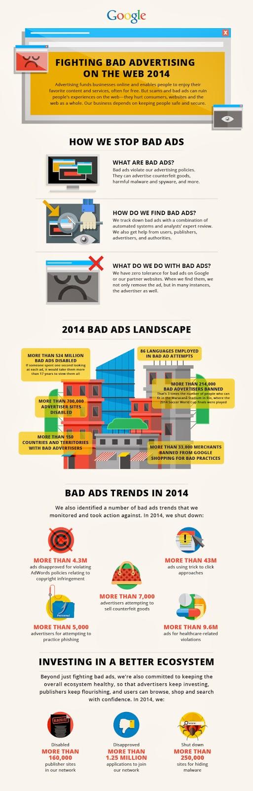 Niedozwolone praktyki Google AdWords
