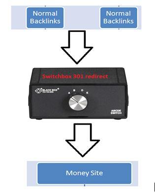 switchbox - przekładka seo