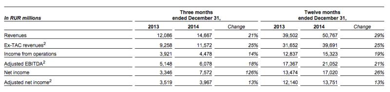 wyniki finansowe yandex q4 2014