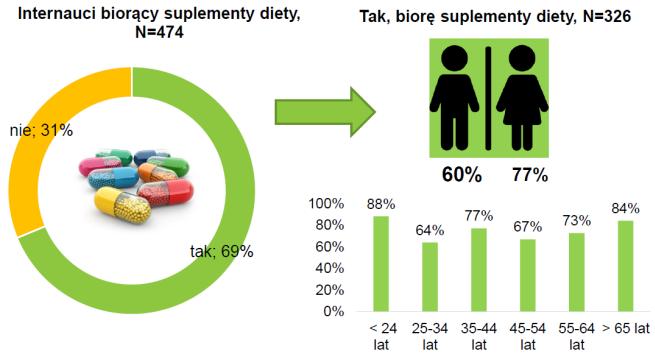 ile osób zażywa suplementy
