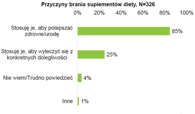 dlaczego ludzie biorą suplementy diety