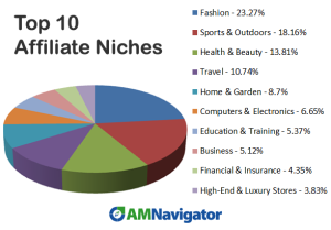 top-10-affiliate-niches