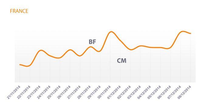 Wykres - Czarny Piątek i Cyber Poniedziałek - Francja