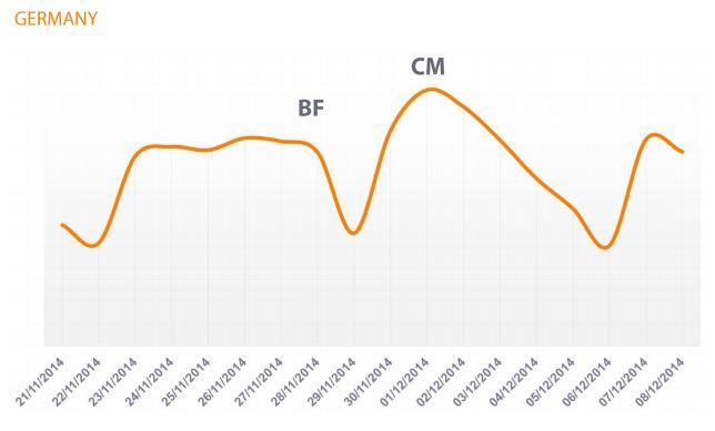 Wykres - Czarny Piątek i Cyber Poniedziałek - Niemcy