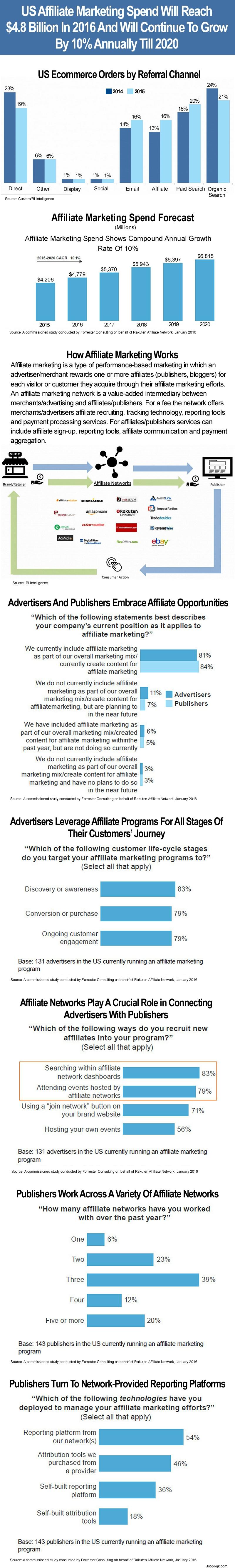 Raport wydatków na marketing afiliacyjny w USA