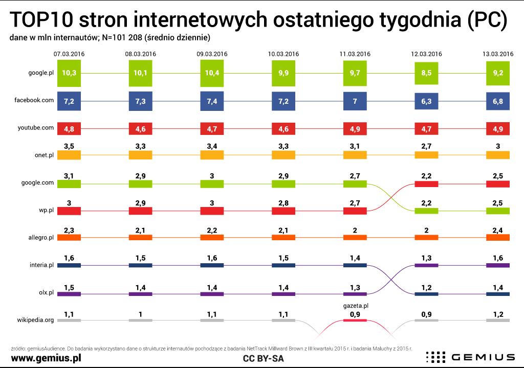 Zestawienie TOP10 nejchętniej odwiedzanych stron internetowych w Polsce