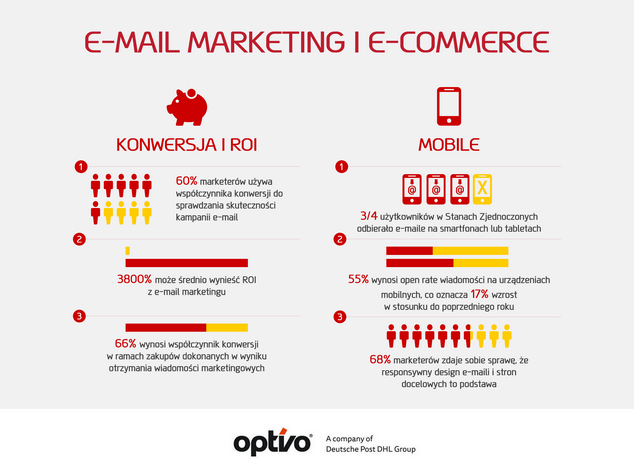 skuteczność e-mail marketingu w e-commerce - infografika 1