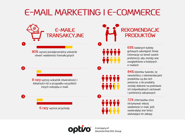 skuteczność e-mail marketingu w e-commerce - infografika 2