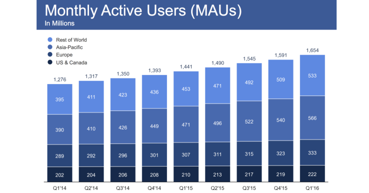 Liczba aktywnych użytkowników Facebooka