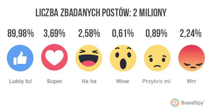 Popularność przycisków emocji na Fecebooku