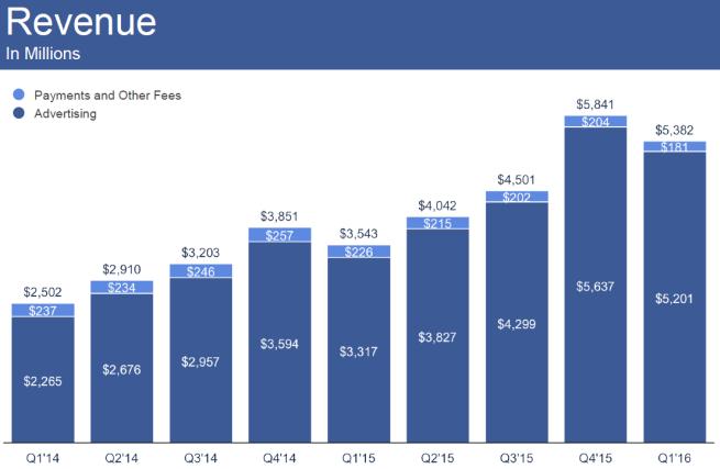 Przychody Facebooka z ostatnich lat