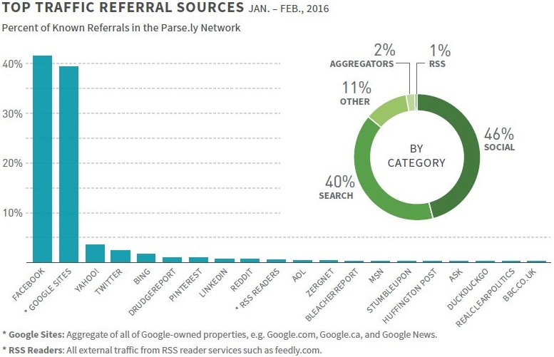 TOP TRAFFIC REFERRAL SOURCES