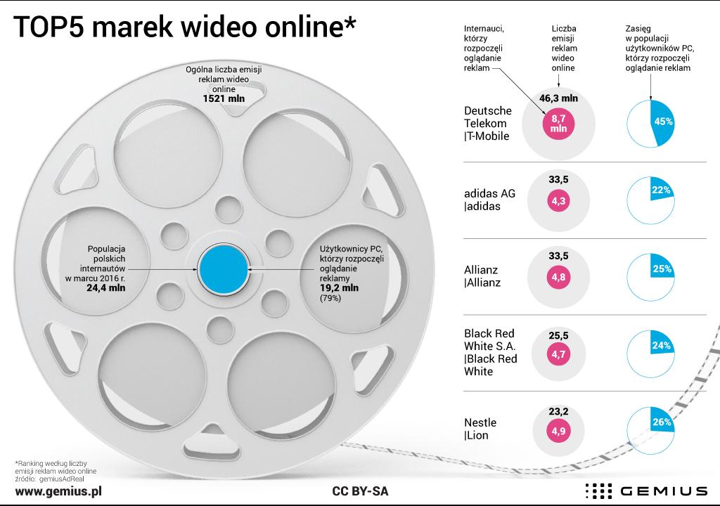 Wideo reklamy w Sieci - raport z marca 2016