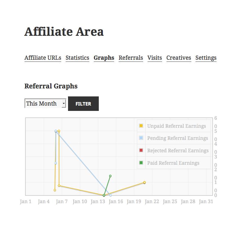 affiliatewp wykres
