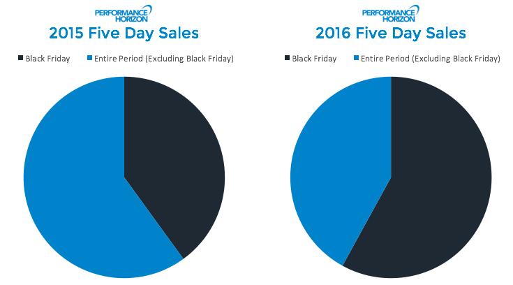 Zestawienie sprzedaży w 2015 i w 2016 roku w wybranych sklepach