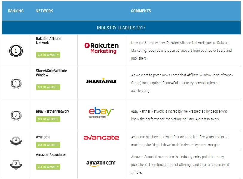 ranking sieci afiliacyjnych