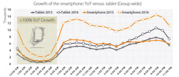 smartphone vs tablet