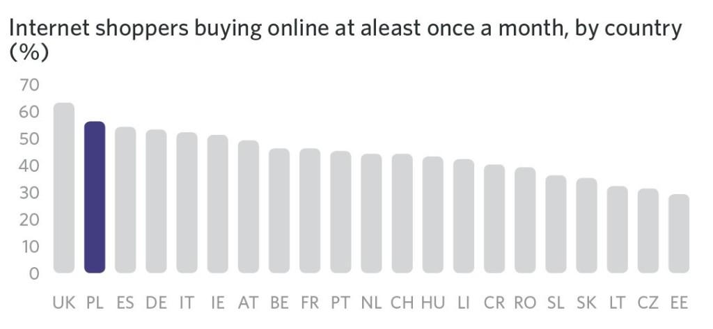 częstotliwość zakupów ecommerce