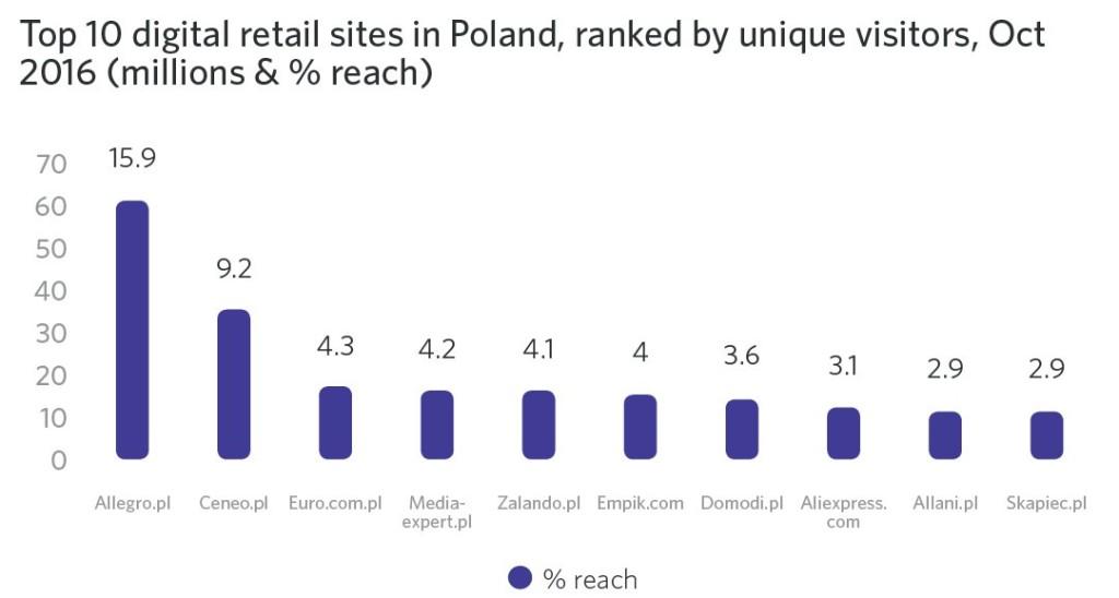 największe portale ecommerce