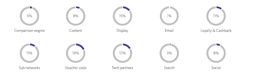 porównanie narzędzie marketingowych