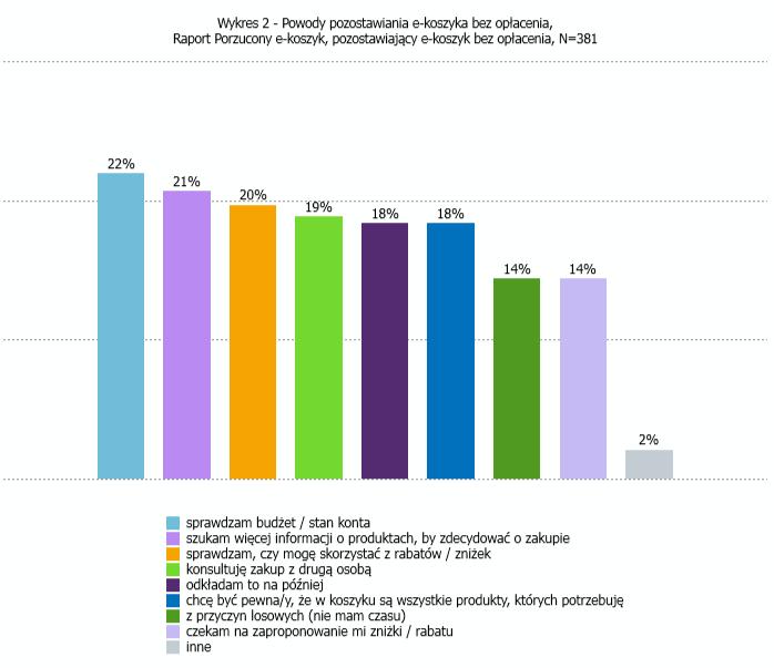 Wykres - powody pozostawienia e-koszyka bez opłacenia