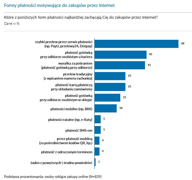 Formy płatności motywujące do zakupów przez internet