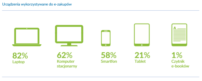 Urządzenia wykorzystywane do e-zakupów