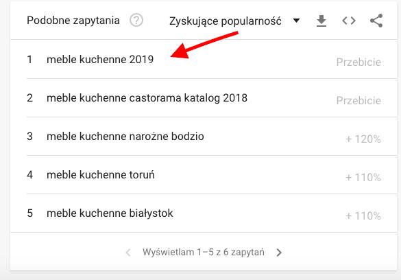 Propozycje Google Trends - Podobne zapytania