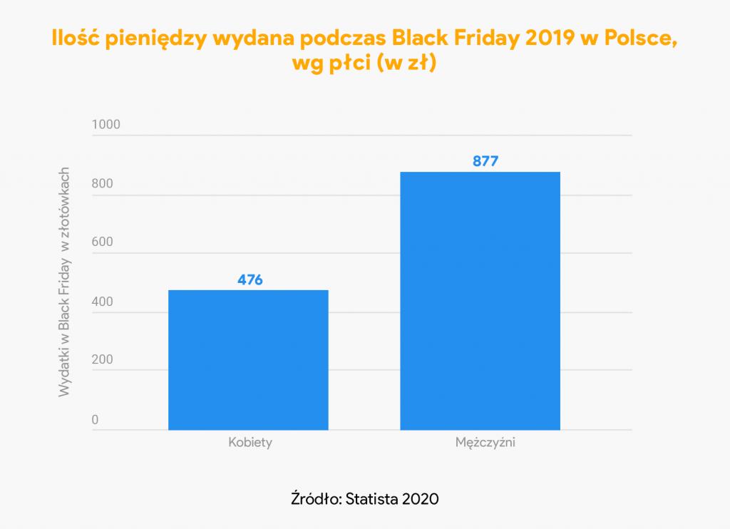 pieniądze wydane black friday 2019 - płeć