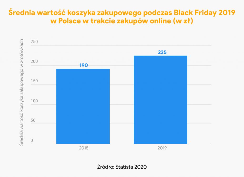 średnia wartość koszyka black friday 2019